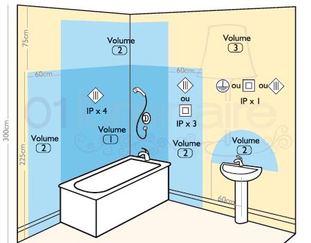 Tout savoir sur les normes des luminaires d ext rieur et de salles de bain - Norme eclairage salle de bain ...