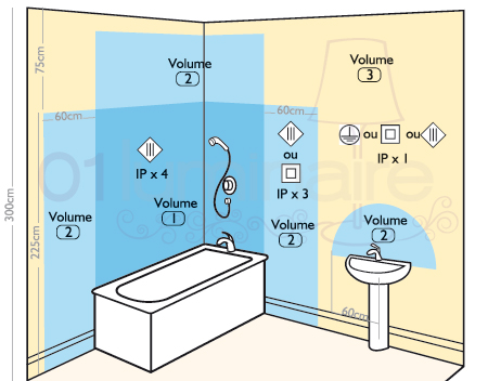 Esthétique, Design Et Sécurité Sont Parfaitement Compatibles Pour Trouver  La Solution Du0027éclairage Parfaite Pour Votre Salle De Bain.